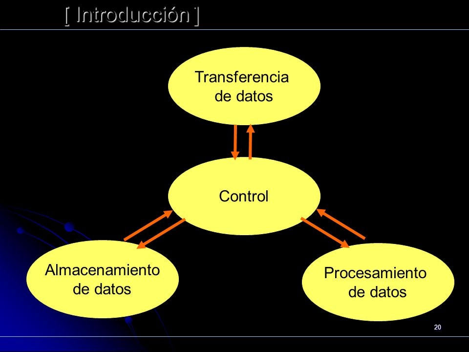 Funcionamiento [ Introducción ] Transferencia de datos Control